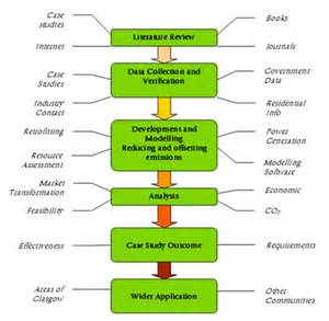 Project Methodology Types