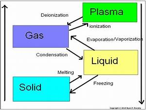 Phase Change  Physical Change  Chemical Change  Physical