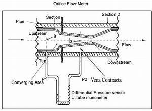 How To Measure Flow Using Orifice Meter