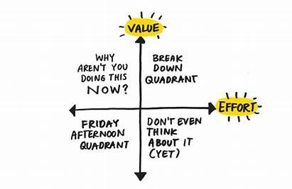 Matrix Value Complexity Prioritisation Lean Quadrant Versus