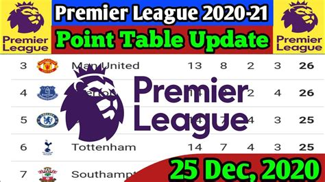 Premier League Table 2020/21 / Hwiqqn9qbj5tdm : Find ...