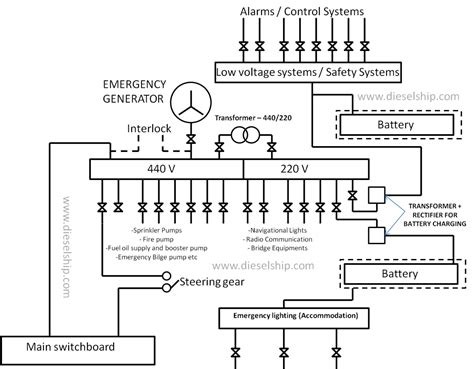 Ship Emergency Power Dieselship