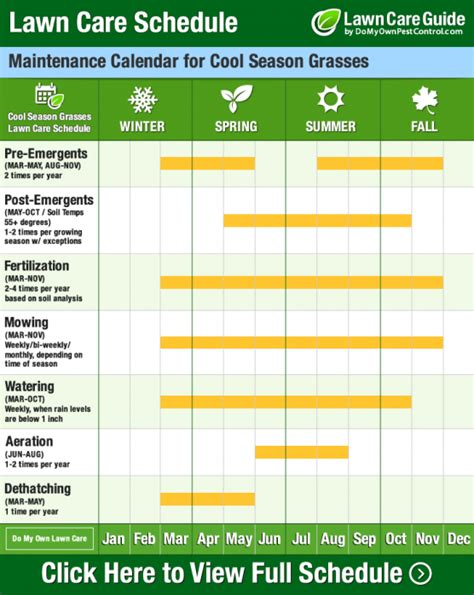 lawn maintenance schedule template lawn care calendar schedule diy tips year diy lawn maintenance