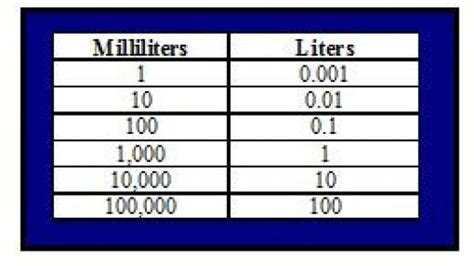 converting liters to milliliters hubpages