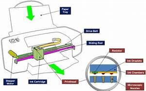 Inkjet Printers And Printer Ink Cartridges