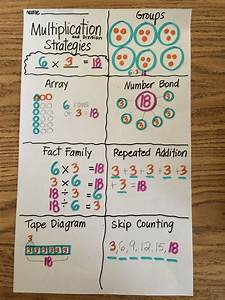 A Great Way For Students To Demonstrate Their Understanding Of Multiplication Strategies
