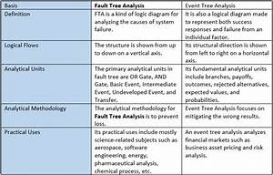 Fault Tree Analysis  Fta   U2013 Definition  U0026 Examples