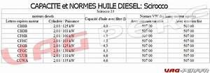 Huile Long Life Audi : capacit d 39 huile moteur et normes des huiles moteurs sur le scirocco vag perf ~ Voncanada.com Idées de Décoration