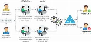 Gerenciar O Active Directory Do Servicedesk Plus  Agora