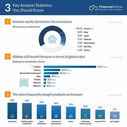 Statistics Market Analysis Financesonline Ecommerce Key Global