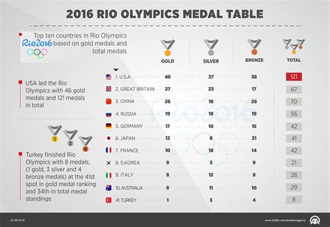 2016 olympics medal table medal table rio 2016 olympic games bbc sport download pdf