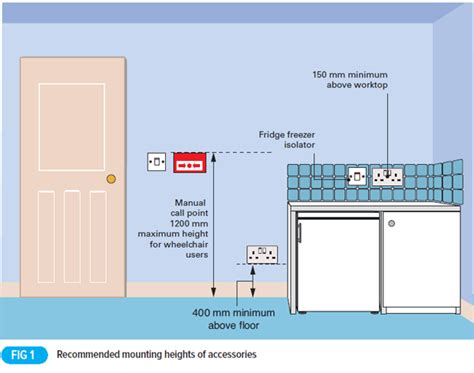 heights of electrical equipment in dwellings voltimum