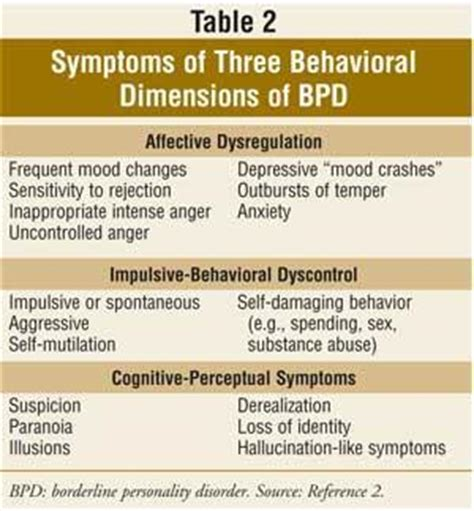 Symptoms Of Borderline Personality Disorder In Men. Suffering Signs. He Loves Signs Of Stroke. Sketch Signs Of Stroke. Nov 22 Signs Of Stroke. Spre Signs. Woman Foot Signs Of Stroke. Snowman Signs Of Stroke. Lung Abscess Signs