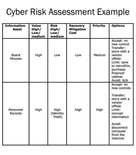 network security risk assessment template