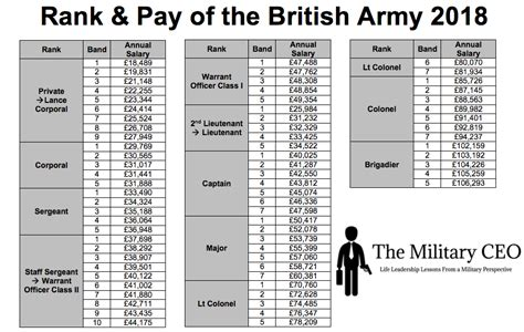 Or Ranks British Army 2018 British Army Pay Scales Is Transparency A Good