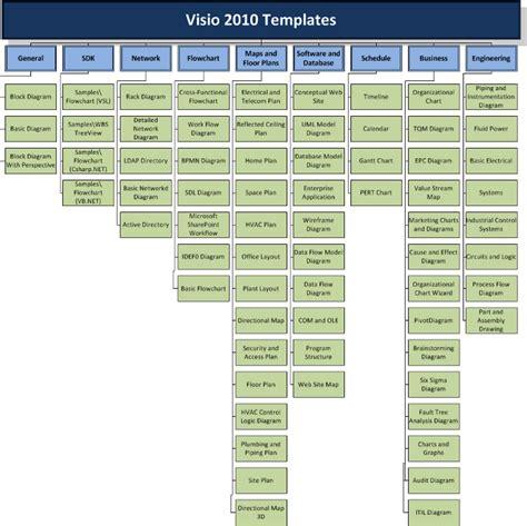 Visio 2010 Templates