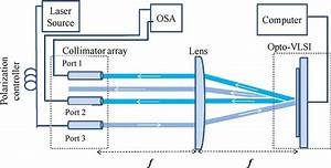 Schematic Diagram Of The Proposed Adaptive Optical