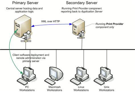 Sap Typical Hardware Diagram by Print Servers