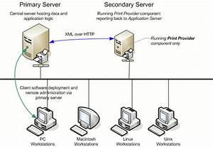 Multiple Print Servers