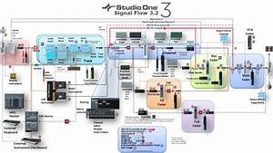 What Are The New Signal Flows In Studio One 3 2