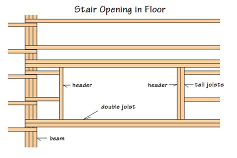 6 X 6 Wood Storage Shed by Answers To Questions About How To Frame An Access Hatch