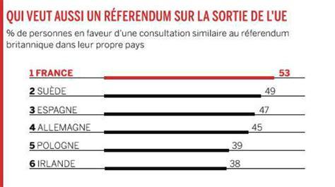 un sondage sur la colocation sondage 53 des français souhaitent un référendum sur