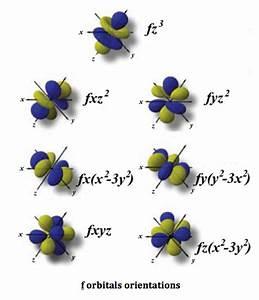 Magnetic Quantum Number  Definition  U0026 Example