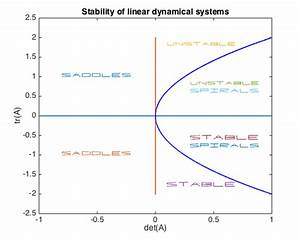 Classification Of Linear Dynamical Systems  U00bb Chebfun