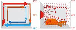 How Do Far Infrared Panel Heaters Work