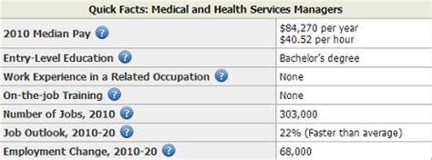 Health Service Management Salary by Health Information Management Salary By State Salary By