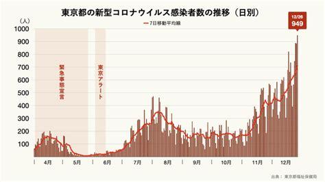 今日 の 東京 都 の コロナ 感染 者 数