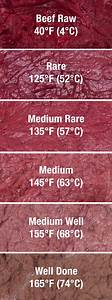 Color Of Meat Chart - Temp