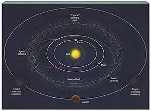 Belt Cloud Kuiper Oort Asteroid Belt - Pics about space