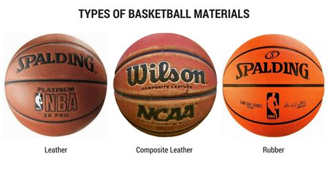 What's The Best Basketball?