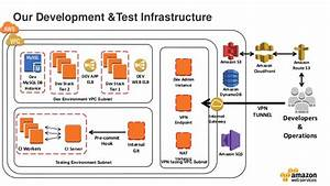 Continuous Deployment Practices  With Production  Test And