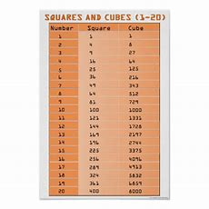 Perfect Squares And Perfect Cubes 120 Poster Zazzleca