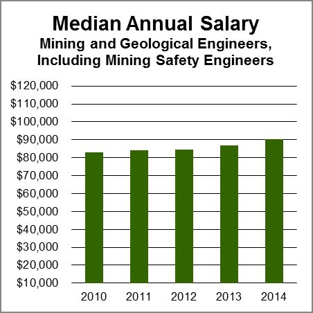 construction safety construction safety engineer salary