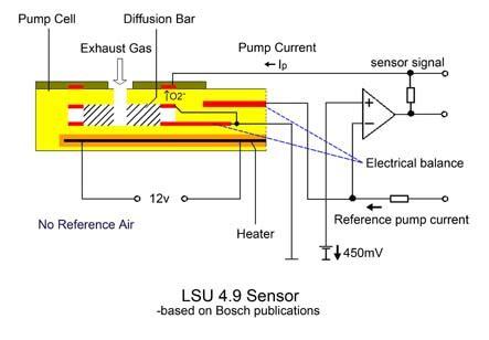 Bosch Lsu Superior Sensors News Ecotrons