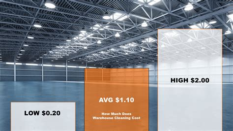 warehouse cleaning costs