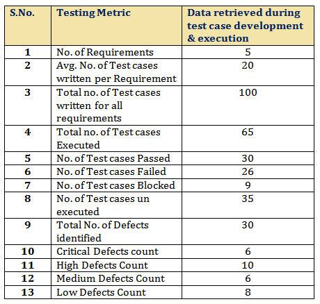 Software Testing Template by Important Software Test Metrics And Measurements