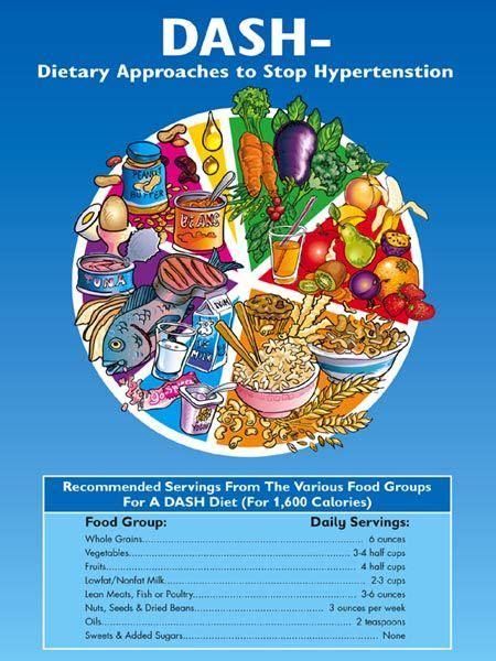 dash diet guidelines handout  hypertension patients