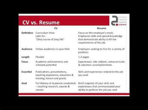 What Is Cv Vs Resume by Jusoor 1 Cv Vs Resume Wi Fi
