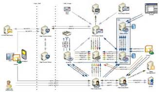 Exchange 2010 Visio Diagrams