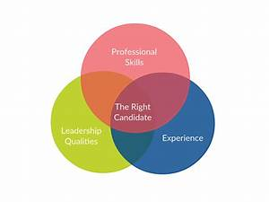 Tips To Create And Use Venn Diagram For Business Presentation