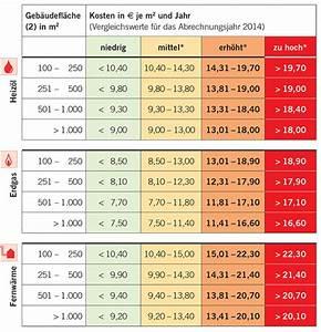 Durchschnittliche Heizkosten Pro Qm 2015 : durchschnittliche heizkosten zahlen sie zu viel ~ A.2002-acura-tl-radio.info Haus und Dekorationen