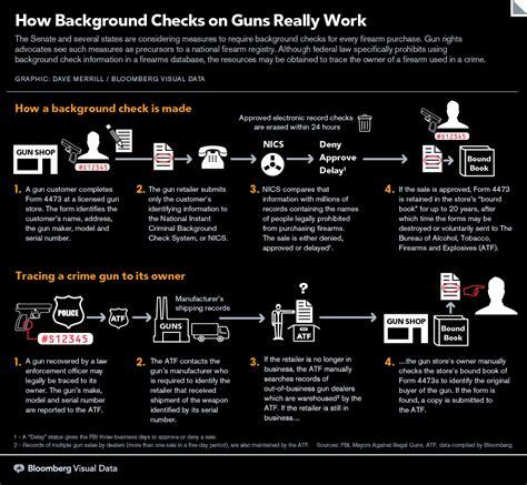 Background Checks For Guns California Arrest Records