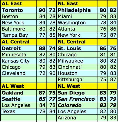 Nl Baseball Standings by The Projected 2012 Mlb Standings Based On Spring Training