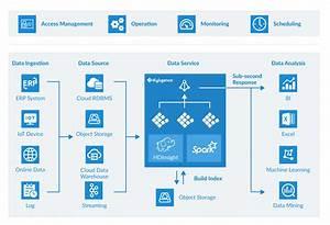 Cloud Big Data Platform