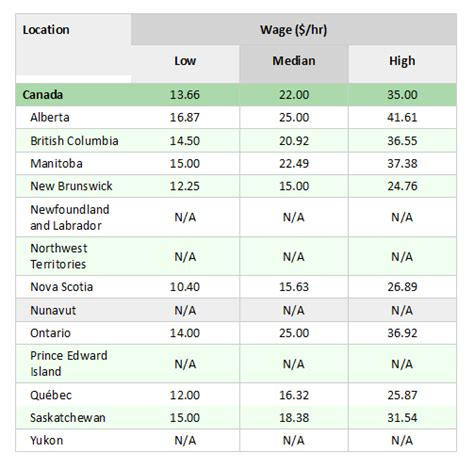 wage rates across canada interior design salary per hour