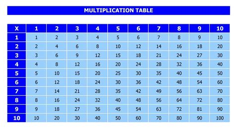 Printable Multiplication Table Pdf 1 To 10, 12, 20 For Kids
